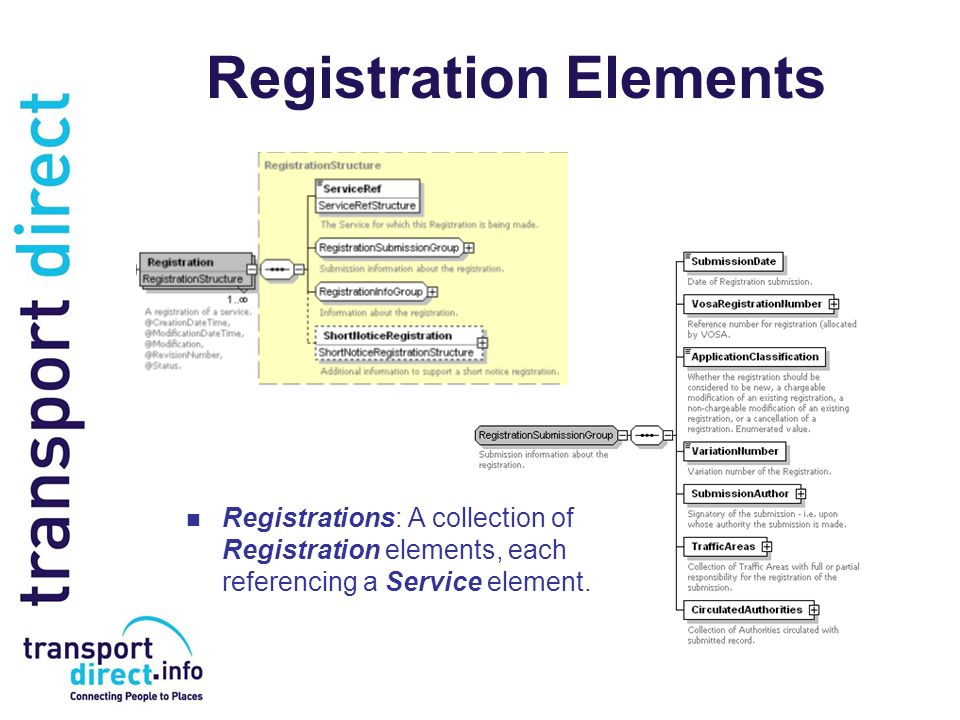 Registration Elements