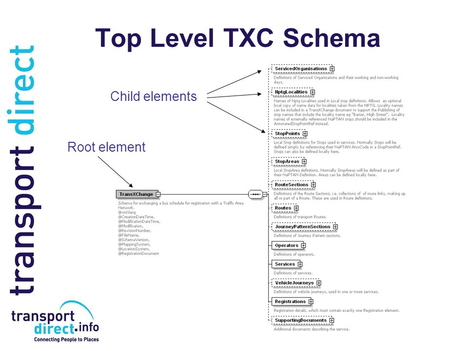Top Level TXC Schema Child elements Root element