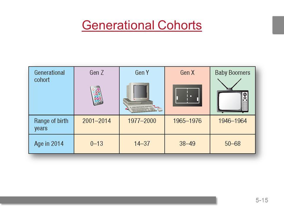 generational cohorts Identifying generational cohorts in sarawak hiram tinga1, ernest cyril de runb , kim-shyan famc a faculty of economics and business, universiti malaysia sarawak, malaysia.