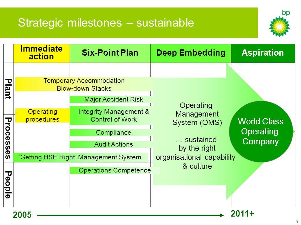 Strategic milestones – sustainable