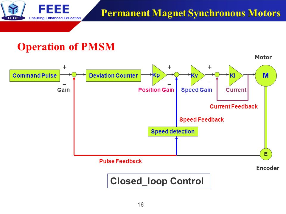Southern taiwan university of science and technology ppt for Permanent magnet synchronous motor
