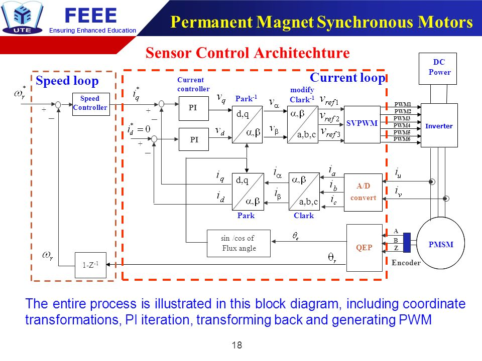 Southern taiwan university of science and technology ppt for Permanent magnet synchronous motor drive