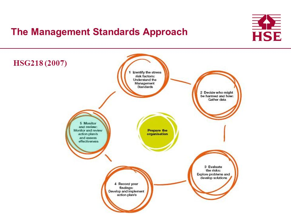 The Management Standards Approach