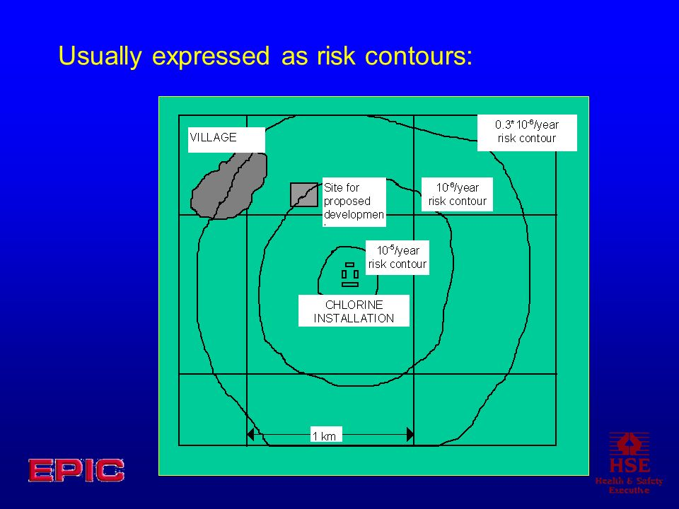 Usually expressed as risk contours: