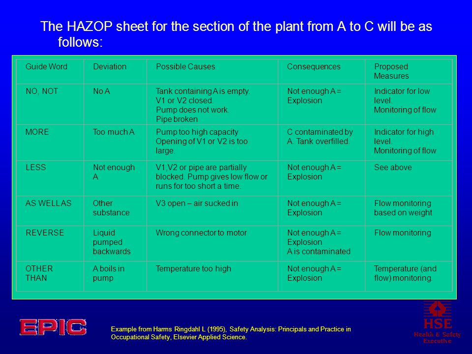 The HAZOP sheet for the section of the plant from A to C will be as follows: