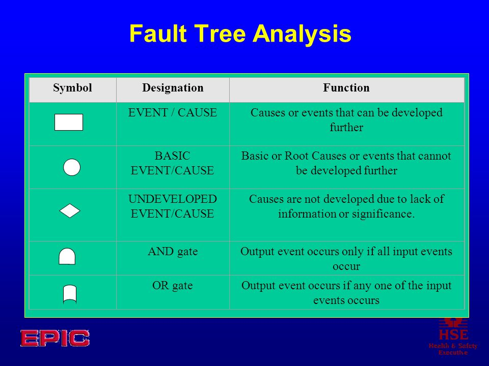 Fault Tree Analysis Symbol Designation Function EVENT / CAUSE