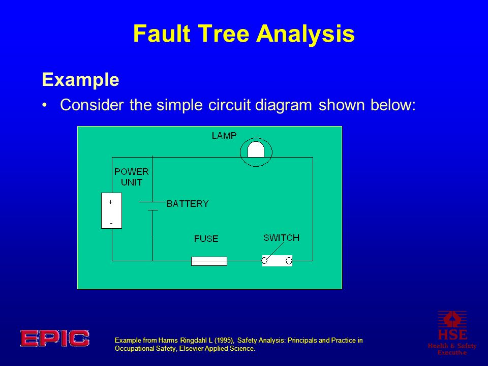 Fault Tree Analysis Example