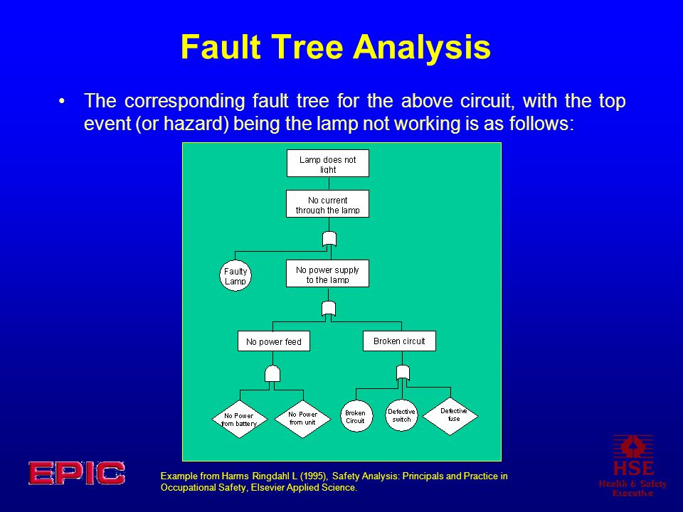 Fault Tree Analysis The corresponding fault tree for the above circuit, with the top event (or hazard) being the lamp not working is as follows: