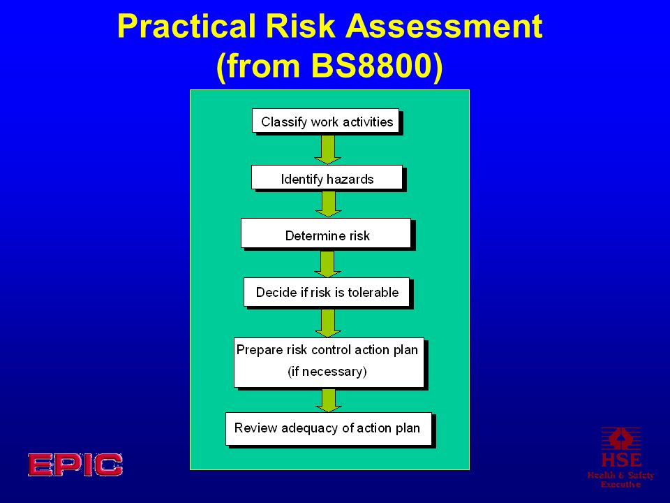 Practical Risk Assessment (from BS8800)