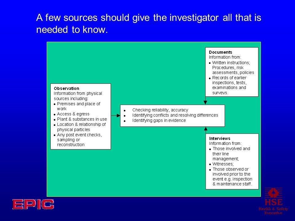 A few sources should give the investigator all that is needed to know.