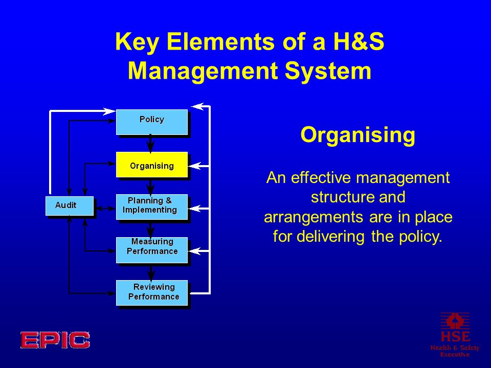 Key Elements of a H&S Management System