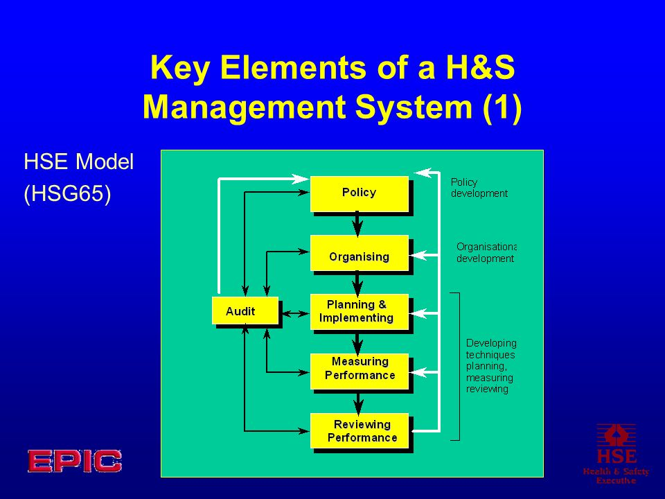 Key Elements of a H&S Management System (1)