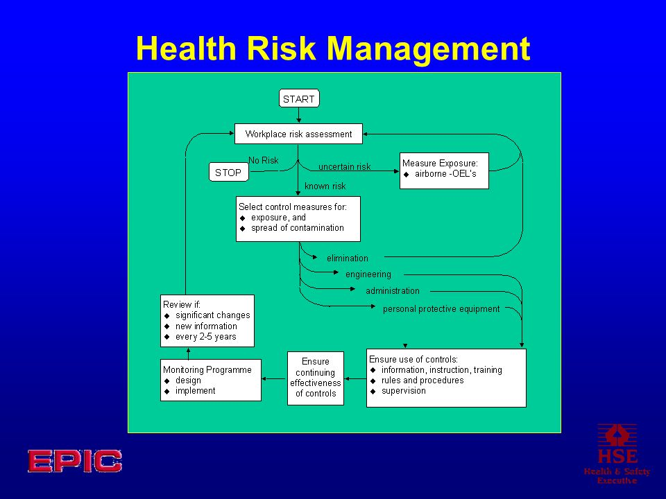 Health Risk Management