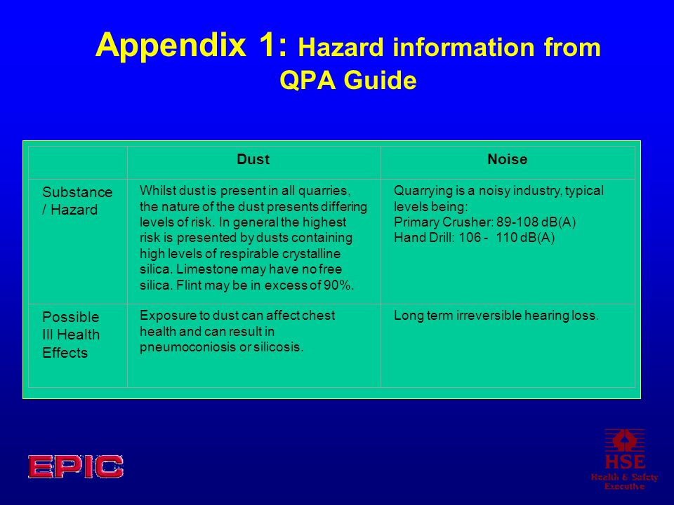 Appendix 1: Hazard information from QPA Guide