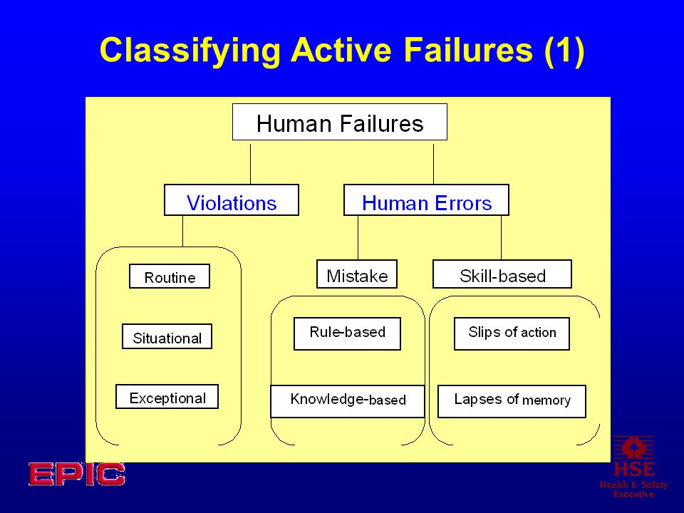 Classifying Active Failures (1)