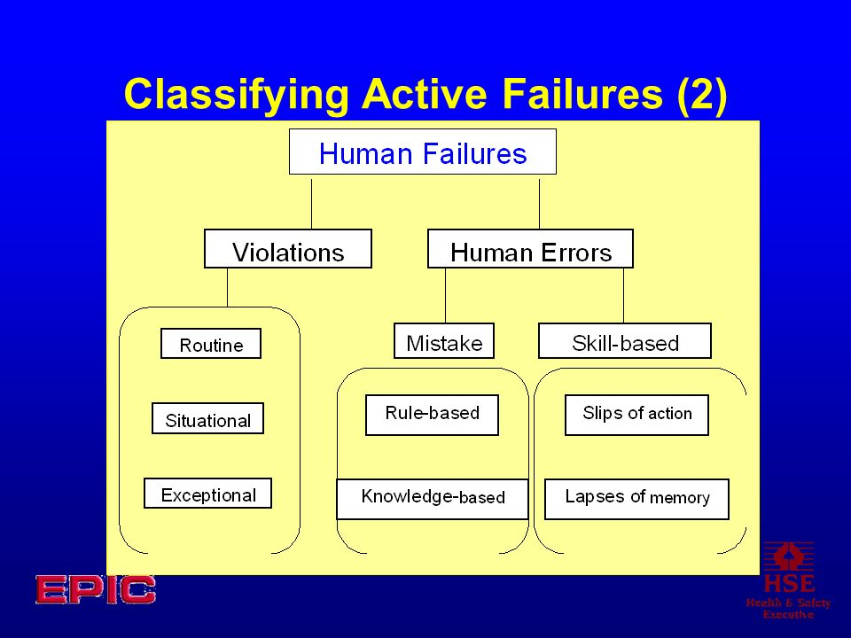 Classifying Active Failures (2)