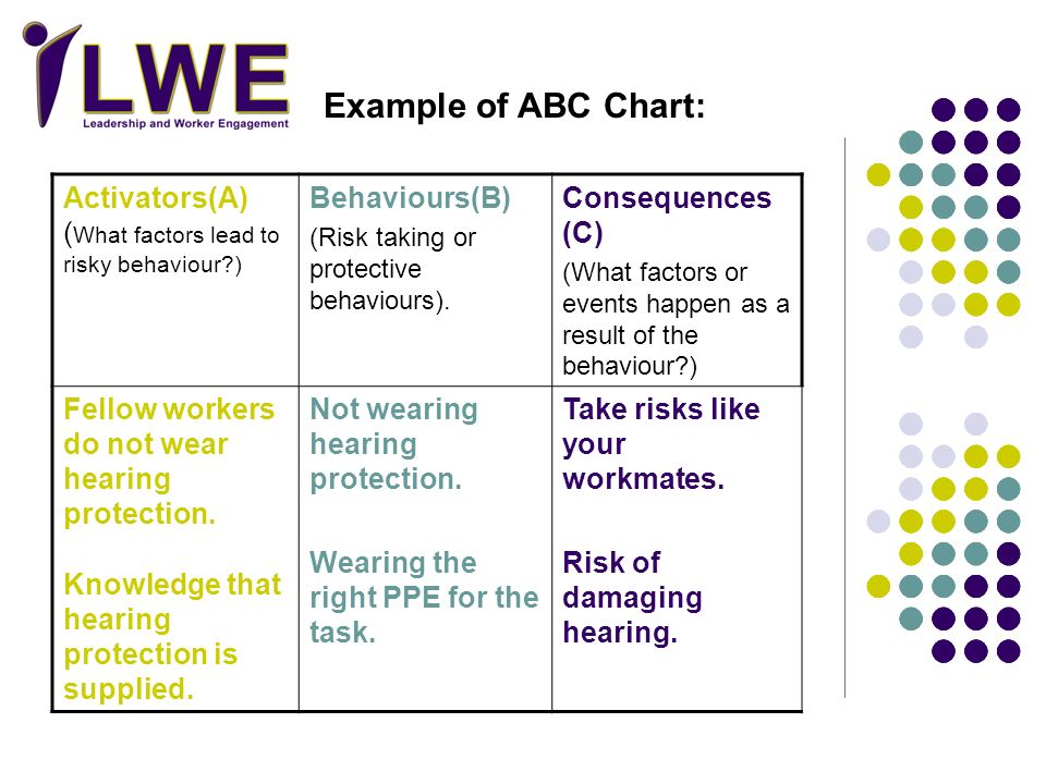 Example of ABC Chart: Activators(A) (What factors lead to risky behaviour ) Behaviours(B) (Risk taking or protective behaviours).