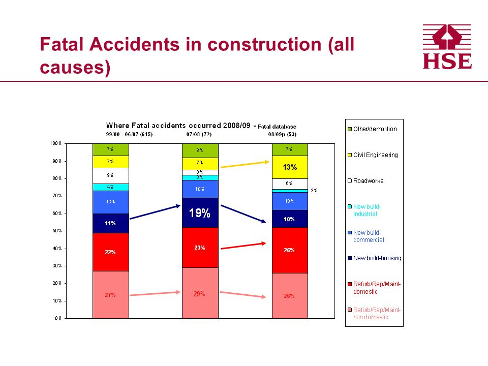 Fatal Accidents in construction (all causes)
