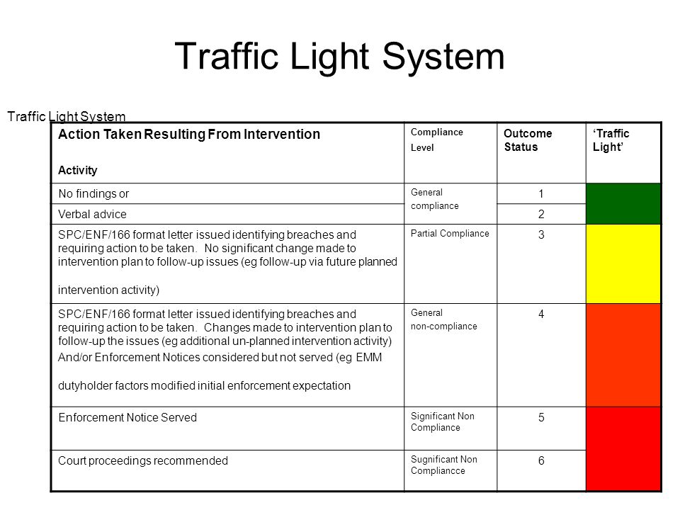 Traffic Light System Action Taken Resulting From Intervention