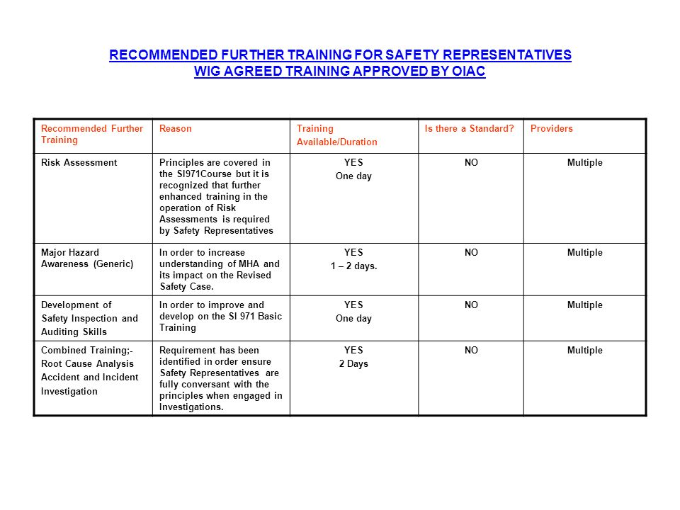 RECOMMENDED FURTHER TRAINING FOR SAFETY REPRESENTATIVES WIG AGREED TRAINING APPROVED BY OIAC