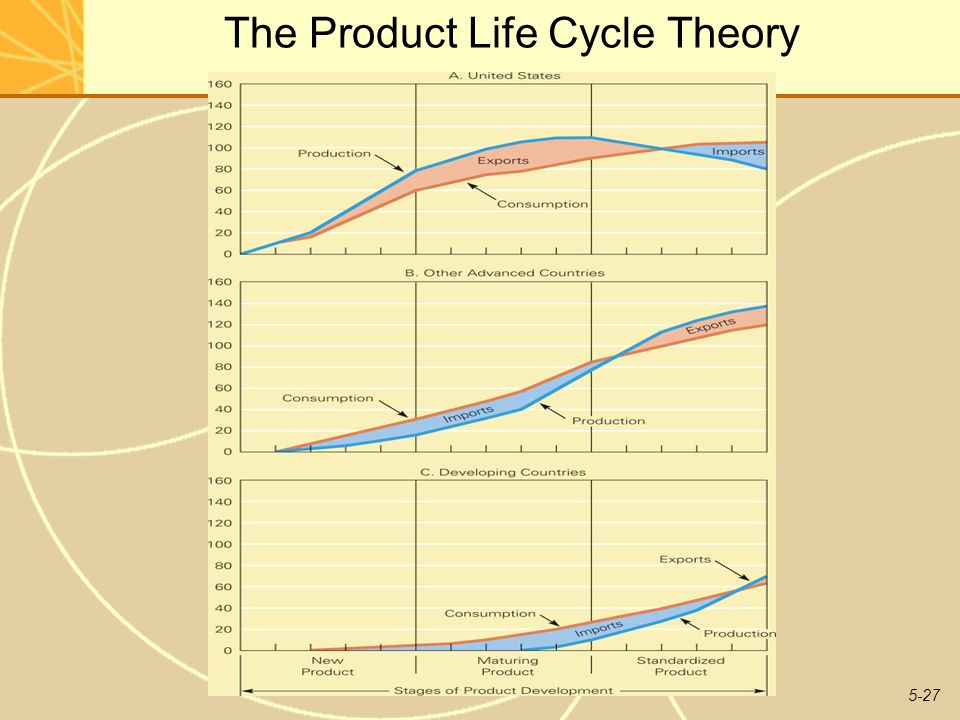 international investment and international trade in the product cycle Exercise 1 read the article by r vernon, 1966, international investment and international trade in the product cycle quarterly journal of economics, vol 80, no 2 (may, 1966), pp 190-207.