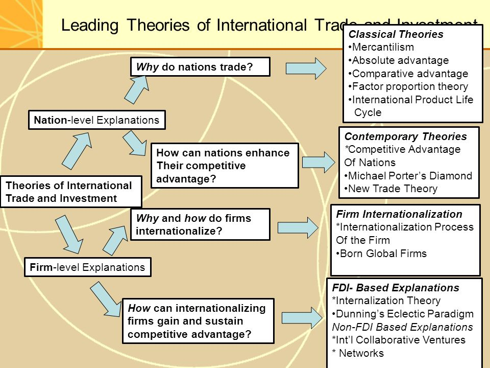 international trade theories Hi friends this ppt tell about the international trade theories andf the practices.
