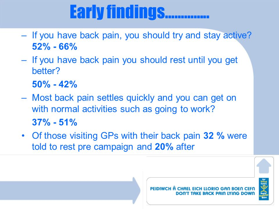 Early findings………….. If you have back pain, you should try and stay active 52% - 66% If you have back pain you should rest until you get better