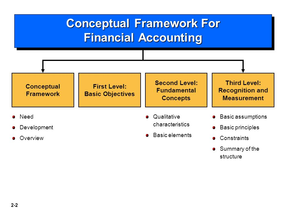 conceptual framework of accounting ← previous topic next topic → topic fasb conceptual framework for accounting topic progress: neither of the groups that preceded the fasb (the committee on accounting procedures and the accounting principles board) created a conceptual framework, and both those groups were terminated.