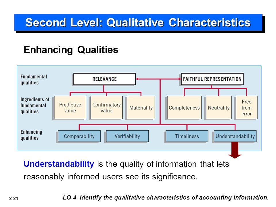 qualitative characteristic of accounting information in Ca2-4 (qualitative characteristics) accounting information provides useful  information about business transactions and events those who provide and use .