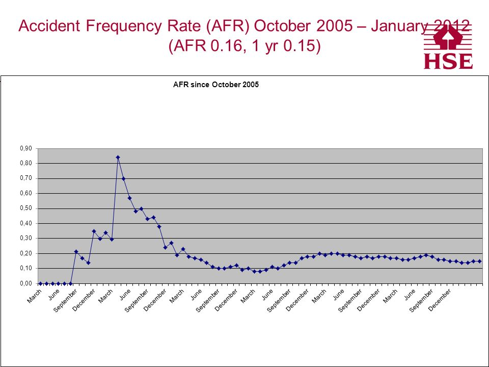 Accident Frequency Rate (AFR) October 2005 – January 2012 (AFR 0