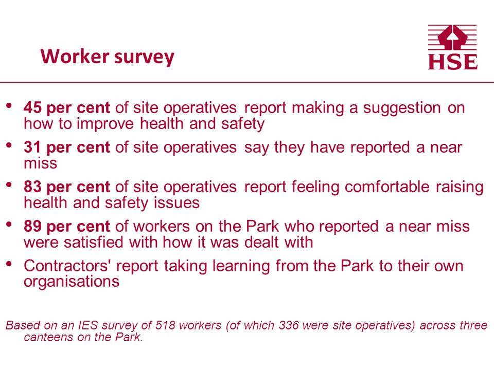 Worker survey 45 per cent of site operatives report making a suggestion on how to improve health and safety.