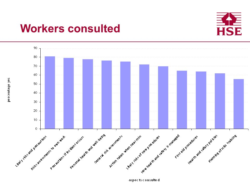 Workers consulted