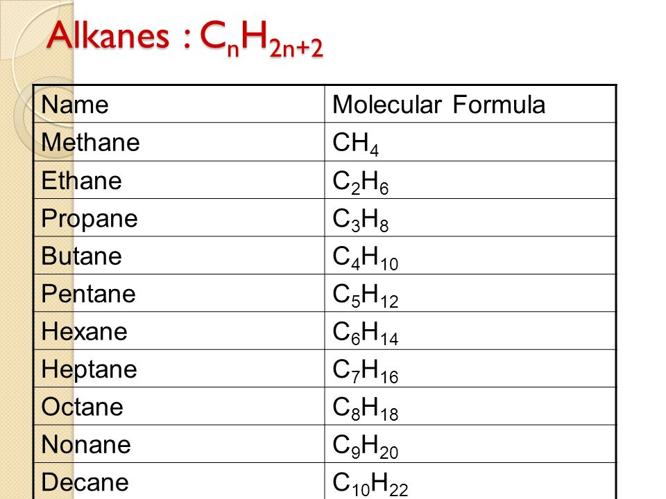 chemical formula for methane and ethane relationship