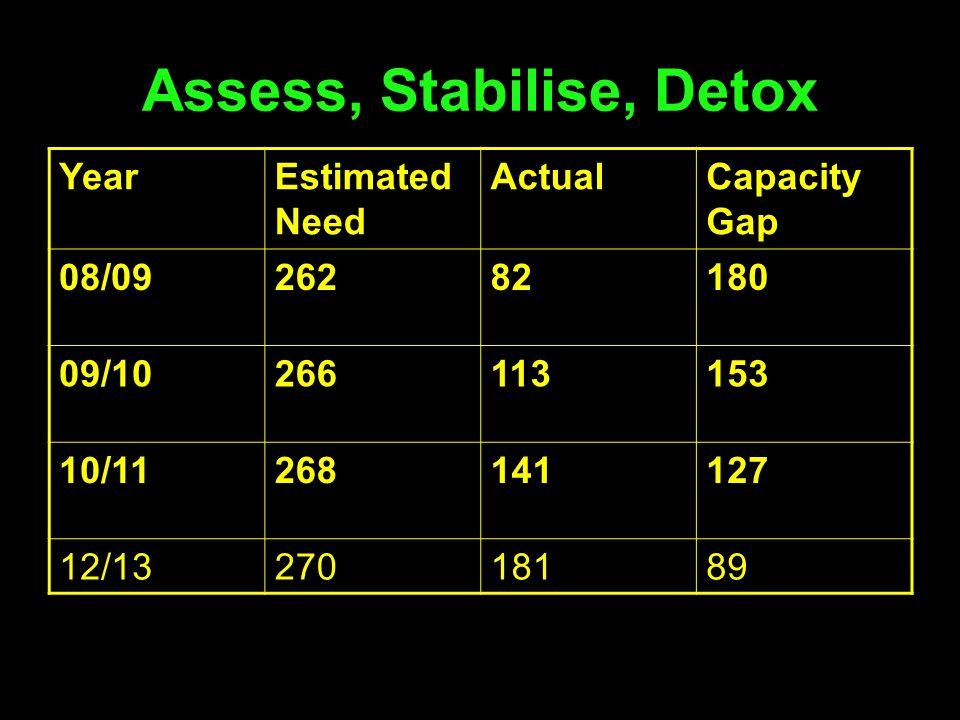 Assess, Stabilise, Detox
