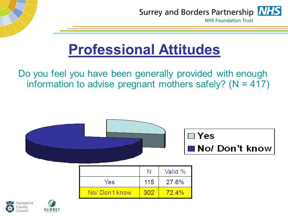 Professional Attitudes