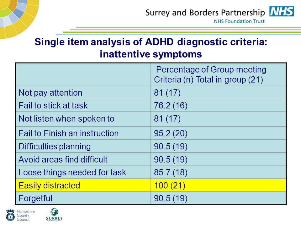 Single item analysis of ADHD diagnostic criteria: inattentive symptoms