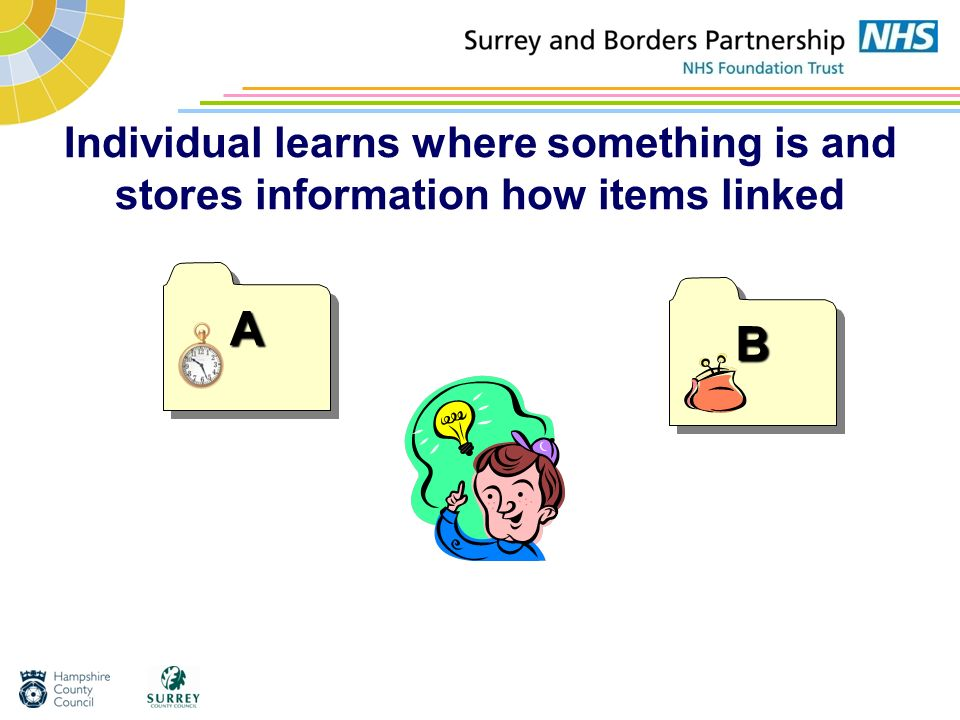 Individual learns where something is and stores information how items linked
