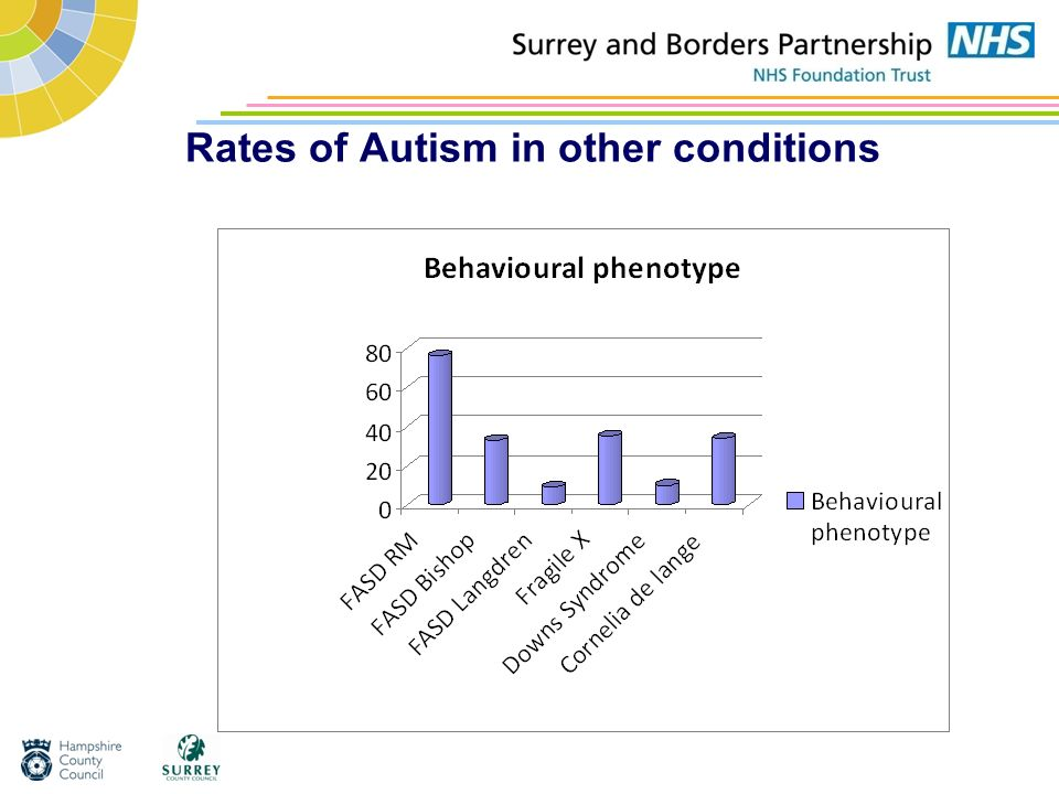 Rates of Autism in other conditions