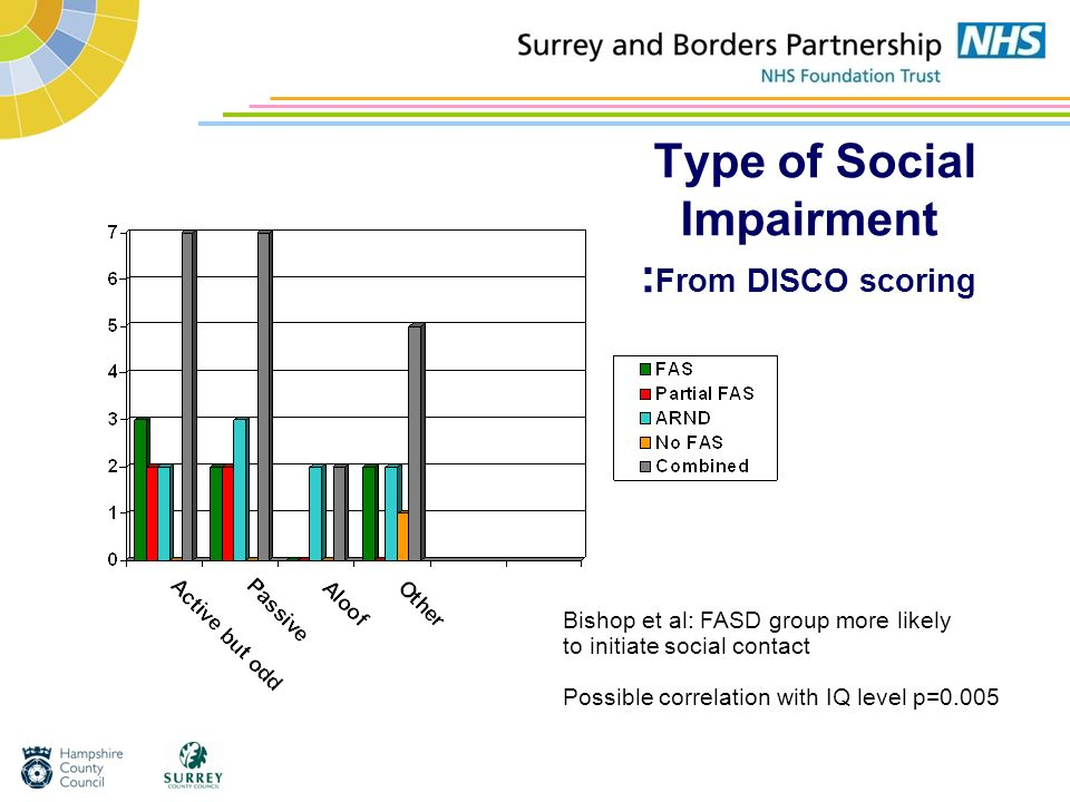 Type of Social Impairment :From DISCO scoring