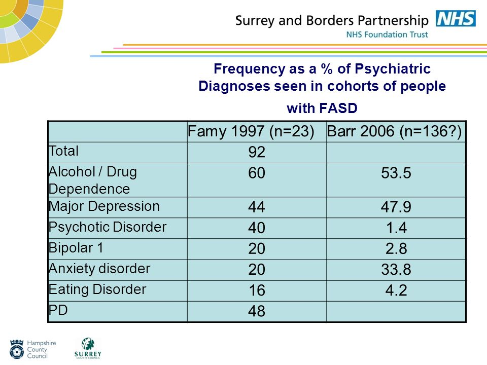 Frequency as a % of Psychiatric Diagnoses seen in cohorts of people with FASD
