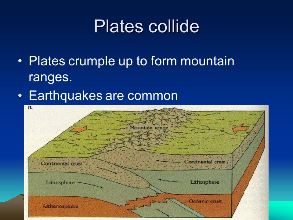 Plates collide Plates crumple up to form mountain ranges.