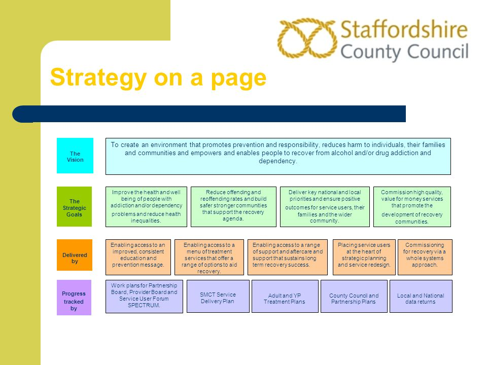 Strategy on a page The Vision.