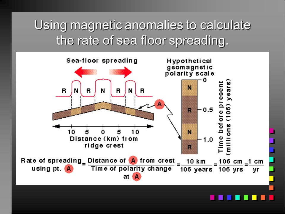 Lecture 5 magnetics much of this information is courtesy for 10 facts about sea floor spreading