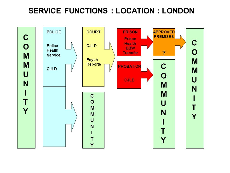 SERVICE FUNCTIONS : LOCATION : LONDON Prison Health EBW Transfer