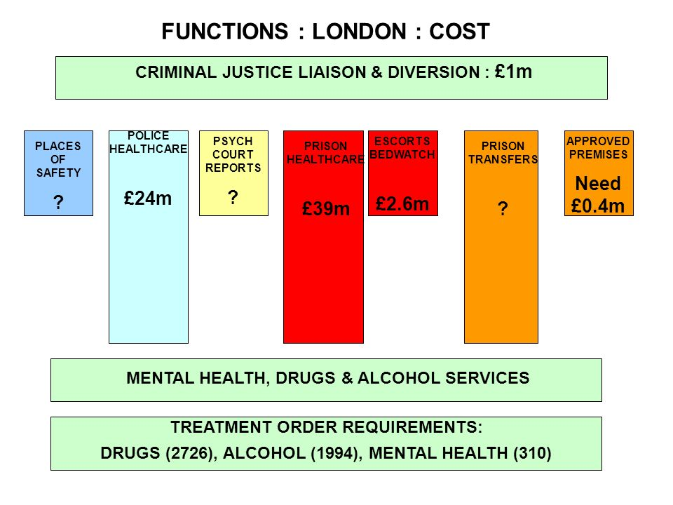 FUNCTIONS : LONDON : COST