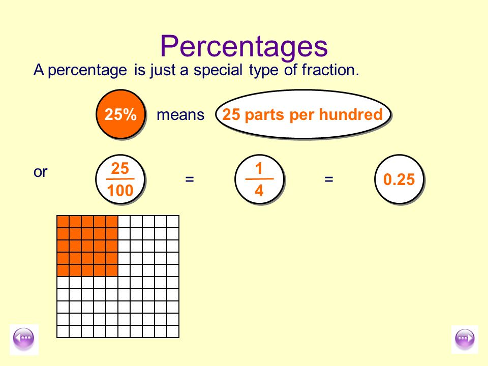 how to find percentage of something online