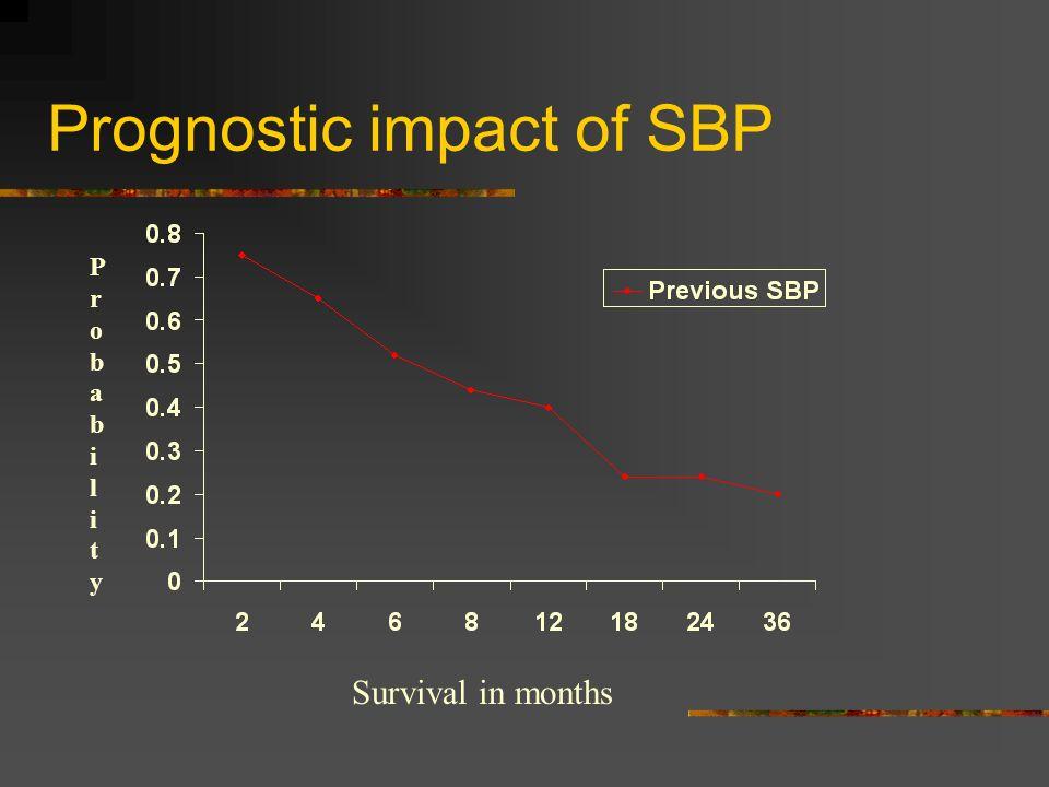 Prognostic impact of SBP