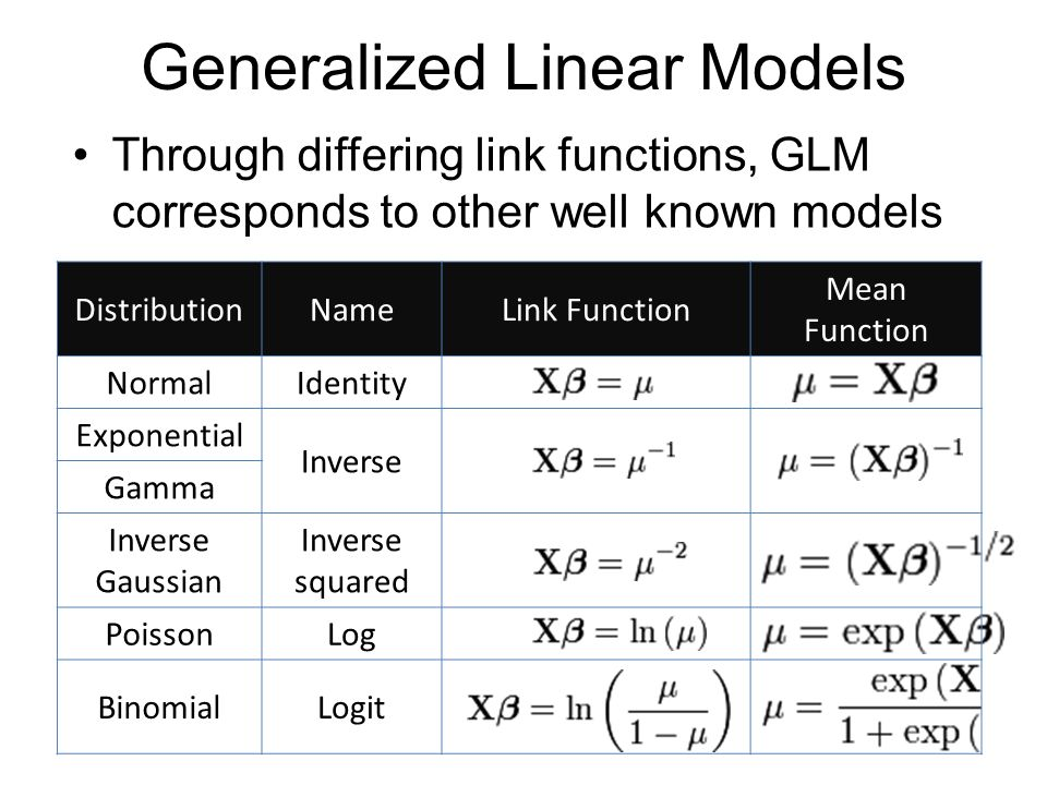 how to use link funtion in poisson