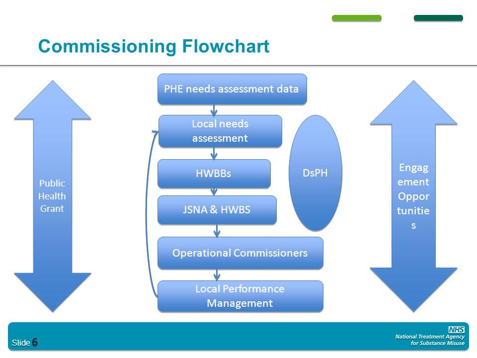 Commissioning Flowchart