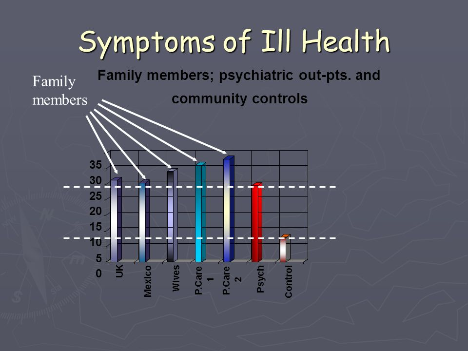 Symptoms of Ill Health Family members